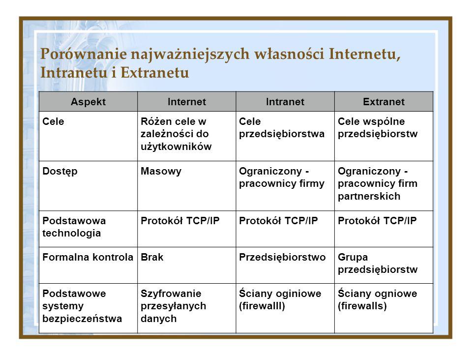 Porównanie najważniejszych własności Internetu, Intranetu i Extranetu AspektInternetIntranetExtranet CeleRóżen cele w zależności do użytkowników Cele