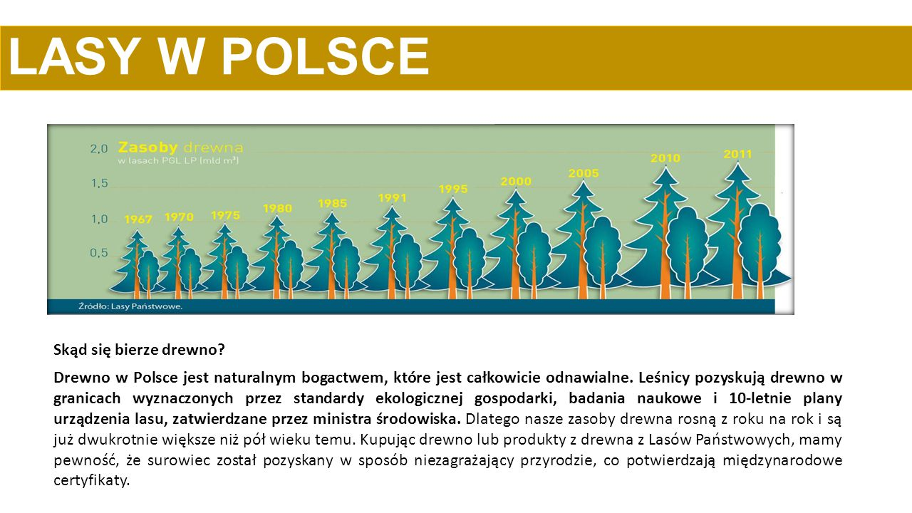 LASY W POLSCE Skąd się bierze drewno? Drewno w Polsce jest naturalnym bogactwem, które jest całkowicie odnawialne. Leśnicy pozyskują drewno w granicac