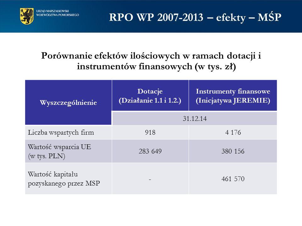 Porównanie efektów ilościowych w ramach dotacji i instrumentów finansowych (w tys.