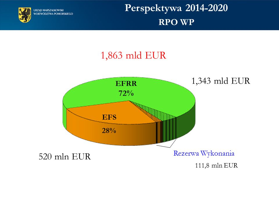 520 mln EUR 1,343 mld EUR EFRR 72% 1,863 mld EUR EFS 28% Rezerwa Wykonania 111,8 mln EUR Perspektywa 2014-2020 RPO WP