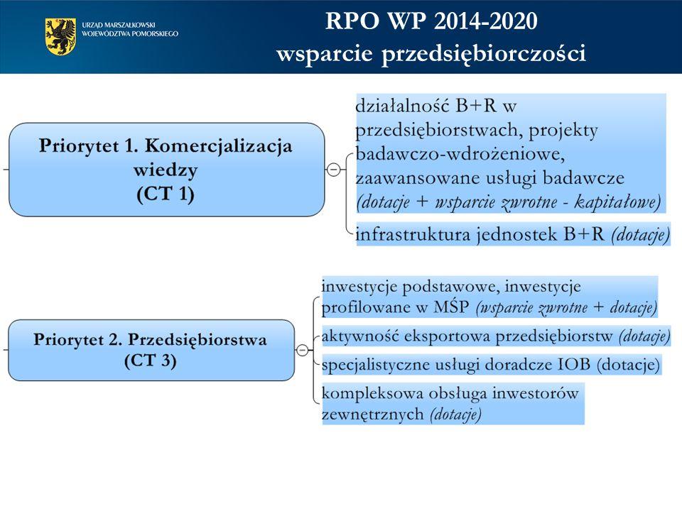 RPO WP 2014-2020 wsparcie przedsiębiorczości