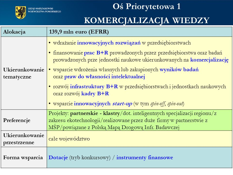 Oś Priorytetowa 1 KOMERCJALIZACJA WIEDZY Alokacja 139,9 mln euro (EFRR) Ukierunkowanie tematyczne wdrażanie innowacyjnych rozwiązań w przedsiębiorstwach finansowanie prac B+R prowadzonych przez przedsiębiorstwa oraz badań prowadzonych prze jednostki naukowe ukierunkowanych na komercjalizację wsparcie wdrożenia własnych lub zakupionych wyników badań oraz praw do własności intelektualnej rozwój infrastruktury B+R w przedsiębiorstwach i jednostkach naukowych oraz rozwój kadry B+R wsparcie innowacyjnych start-up (w tym spin-off, spin-out) Preferencje Projekty: partnerskie - klastry/dot.