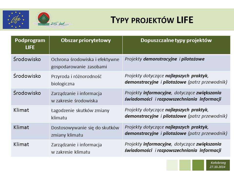 Kołobrzeg 27.10.2014 T YPY PROJEKTÓW LIFE Podprogram LIFE Obszar priorytetowyDopuszczalne typy projektów Środowisko Ochrona środowiska i efektywne gospodarowanie zasobami Projekty demonstracyjne i pilotażowe Środowisko Przyroda i różnorodność biologiczna Projekty dotyczące najlepszych praktyk, demonstracyjne i pilotażowe (patrz przewodnik) Środowisko Zarządzanie i informacja w zakresie środowiska Projekty informacyjne, dotyczące zwiększania świadomości i rozpowszechniania informacji Klimat Łagodzenie skutków zmiany klimatu Projekty dotyczące najlepszych praktyk, demonstracyjne i pilotażowe (patrz przewodnik) Klimat Dostosowywanie się do skutków zmiany klimatu Projekty dotyczące najlepszych praktyk, demonstracyjne i pilotażowe (patrz przewodnik) Klimat Zarządzanie i informacja w zakresie klimatu Projekty informacyjne, dotyczące zwiększania świadomości i rozpowszechniania informacji