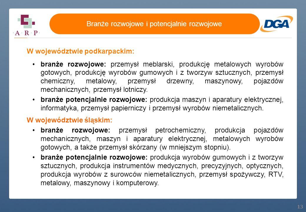 13 W województwie podkarpackim: branże rozwojowe: przemysł meblarski, produkcję metalowych wyrobów gotowych, produkcję wyrobów gumowych i z tworzyw sz