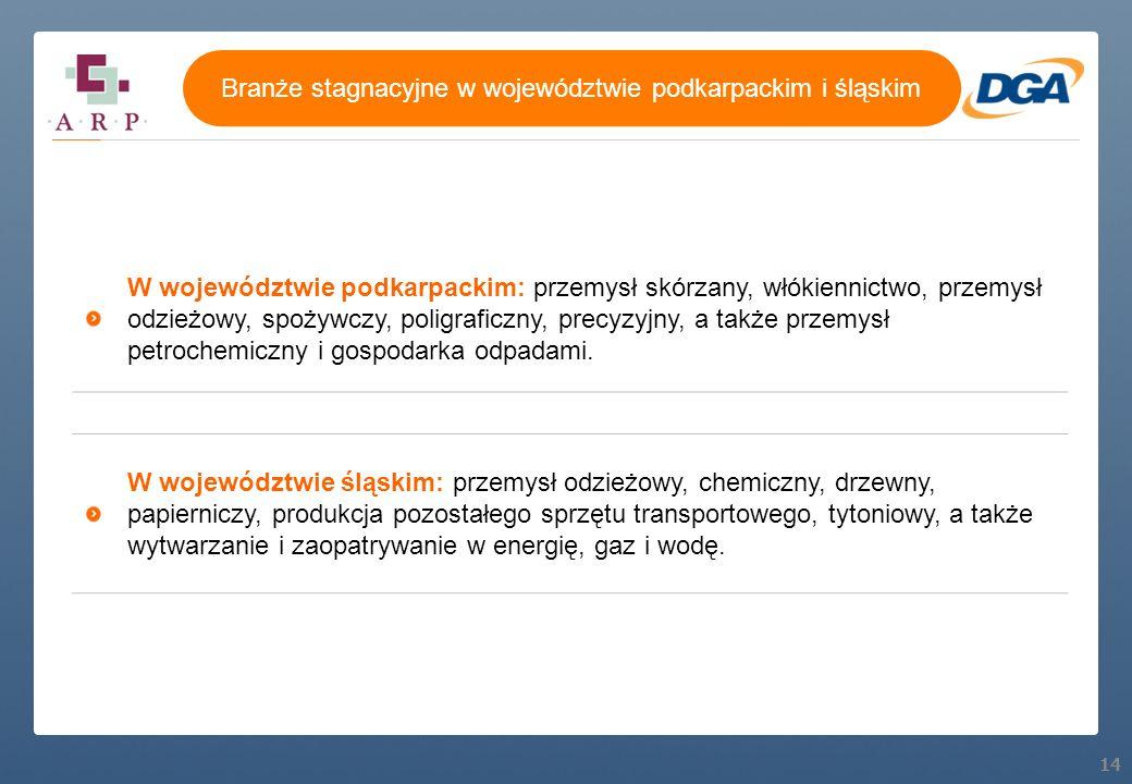 14 W województwie podkarpackim: przemysł skórzany, włókiennictwo, przemysł odzieżowy, spożywczy, poligraficzny, precyzyjny, a także przemysł petrochem