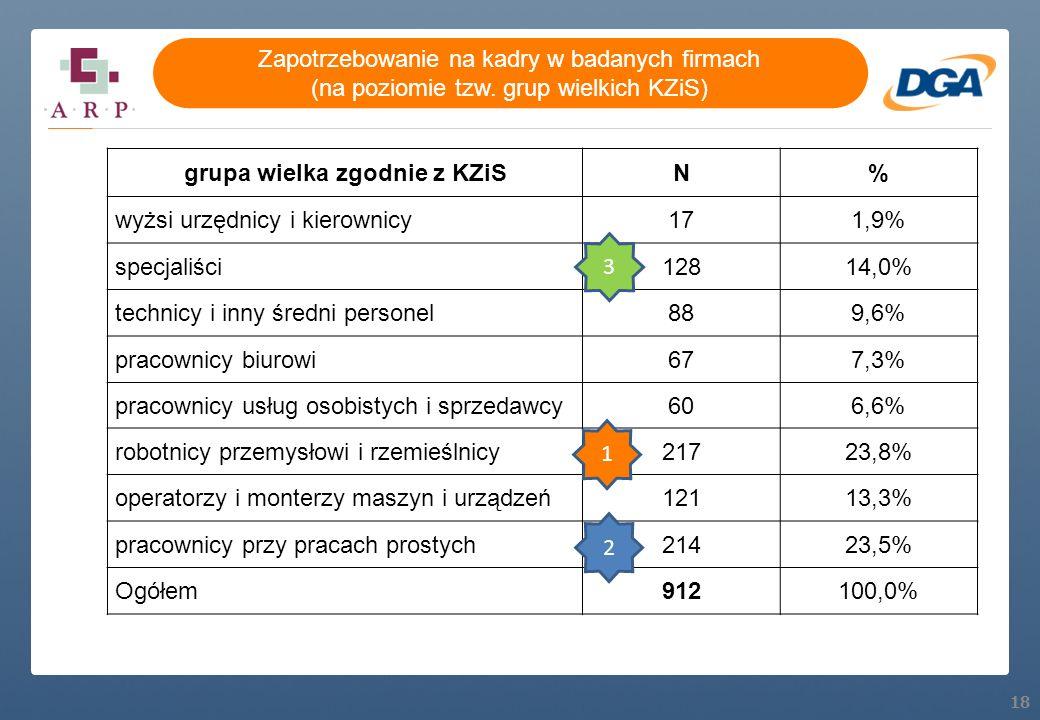 18 grupa wielka zgodnie z KZiSN% wyżsi urzędnicy i kierownicy171,9% specjaliści12814,0% technicy i inny średni personel889,6% pracownicy biurowi677,3%
