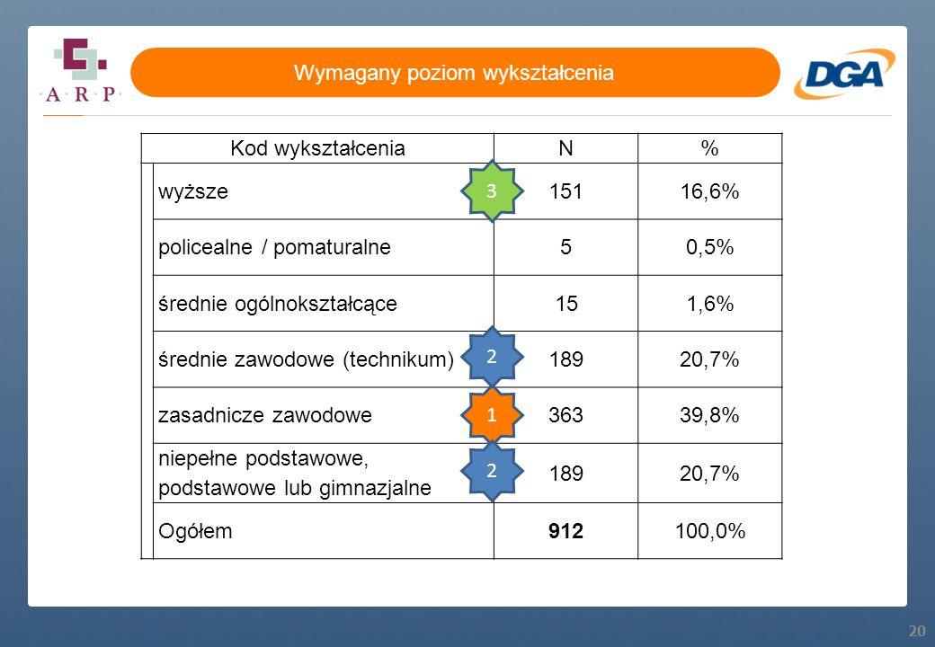 20 Kod wykształceniaN% wyższe15116,6% policealne / pomaturalne50,5% średnie ogólnokształcące151,6% średnie zawodowe (technikum)18920,7% zasadnicze zaw