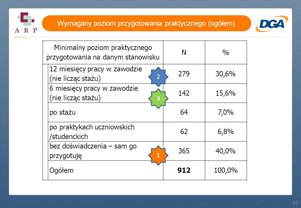 22 Minimalny poziom praktycznego przygotowania na danym stanowisku N% 12 miesięcy pracy w zawodzie (nie licząc stażu) 27930,6% 6 miesięcy pracy w zawo