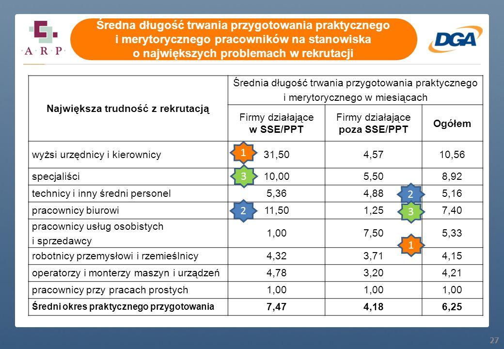 27 Największa trudność z rekrutacją Średnia długość trwania przygotowania praktycznego i merytorycznego w miesiącach Firmy działające w SSE/PPT Firmy