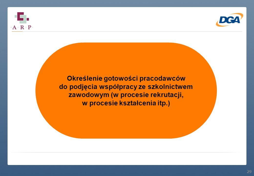 29 Określenie gotowości pracodawców do podjęcia współpracy ze szkolnictwem zawodowym (w procesie rekrutacji, w procesie kształcenia itp.)
