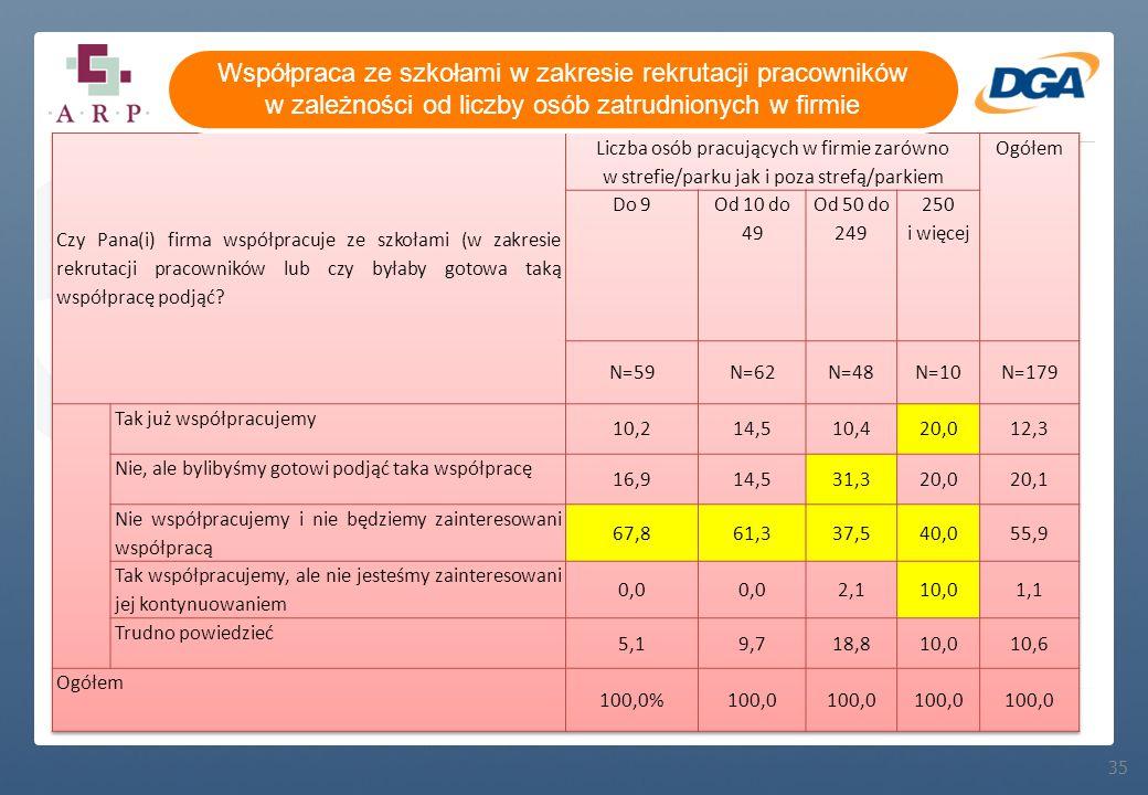 35 Współpraca ze szkołami w zakresie rekrutacji pracowników w zależności od liczby osób zatrudnionych w firmie