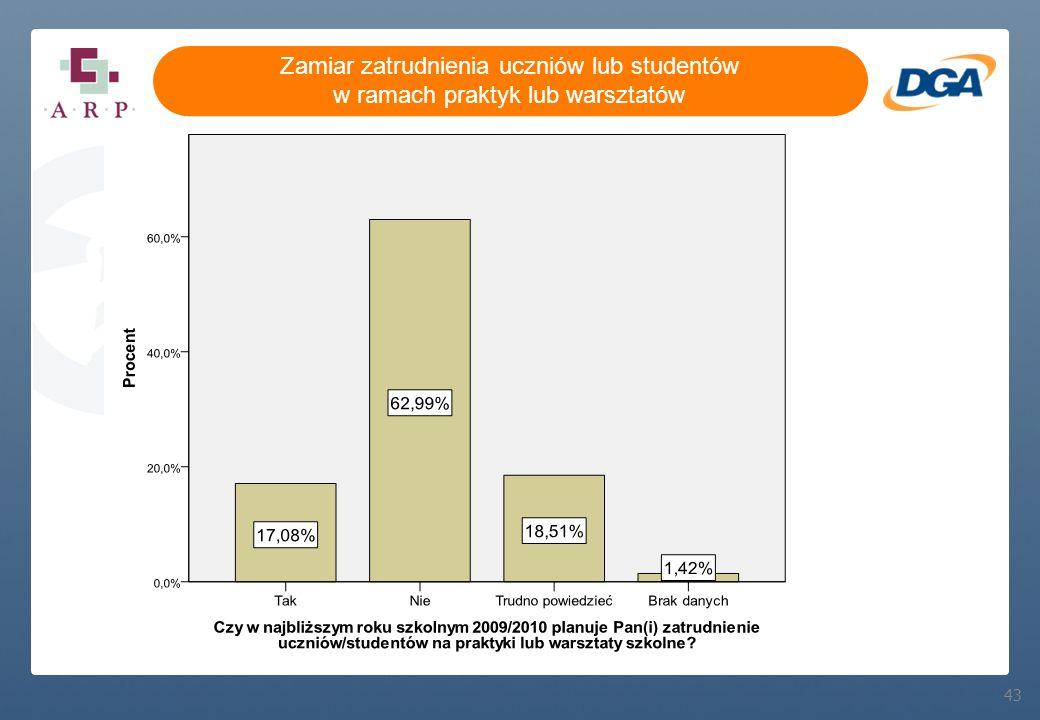 43 Zamiar zatrudnienia uczniów lub studentów w ramach praktyk lub warsztatów