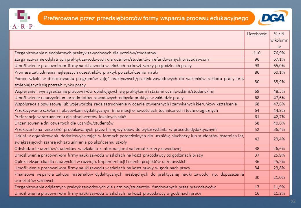 52 Preferowane przez przedsiębiorców formy wsparcia procesu edukacyjnego
