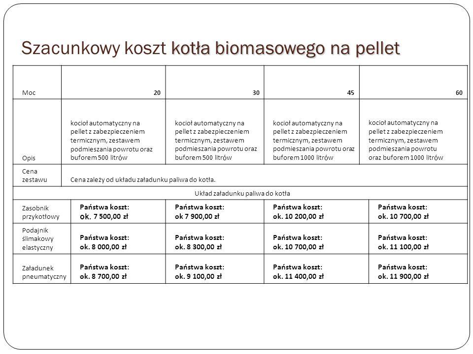 kotła biomasowego na pellet Szacunkowy koszt kotła biomasowego na pellet Moc20304560 Opis kocioł automatyczny na pellet z zabezpieczeniem termicznym, zestawem podmieszania powrotu oraz buforem 500 litr ó w kocioł automatyczny na pellet z zabezpieczeniem termicznym, zestawem podmieszania powrotu oraz buforem 500 litr ó w kocioł automatyczny na pellet z zabezpieczeniem termicznym, zestawem podmieszania powrotu oraz buforem 1000 litr ó w kocioł automatyczny na pellet z zabezpieczeniem termicznym, zestawem podmieszania powrotu oraz buforem 1000 litr ó w Cena zestawuCena zależy od układu załadunku paliwa do kotła.