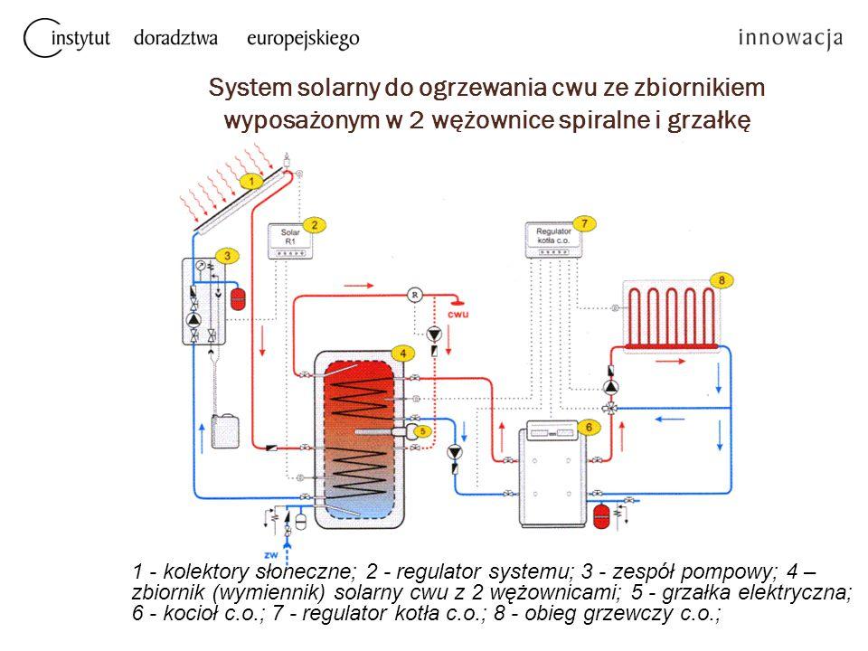 System solarny do ogrzewania cwu ze zbiornikiem wyposażonym w 2 wężownice spiralne i grzałkę elektryczną, współpracujący z kotłem c.o. 1 - kolektory s