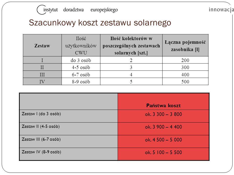 Szacunkowy koszt zestawu solarnego Zestaw Ilość użytkowników CWU Ilość kolektorów w poszczególnych zestawach solarnych [szt.] Łączna pojemność zasobnika [l] Ido 3 osób2 200 II4-5 osób3 300 III6-7 osób4 400 IV8-9 osób5500 Państwa koszt Zestaw I (do 3 osób) ok.