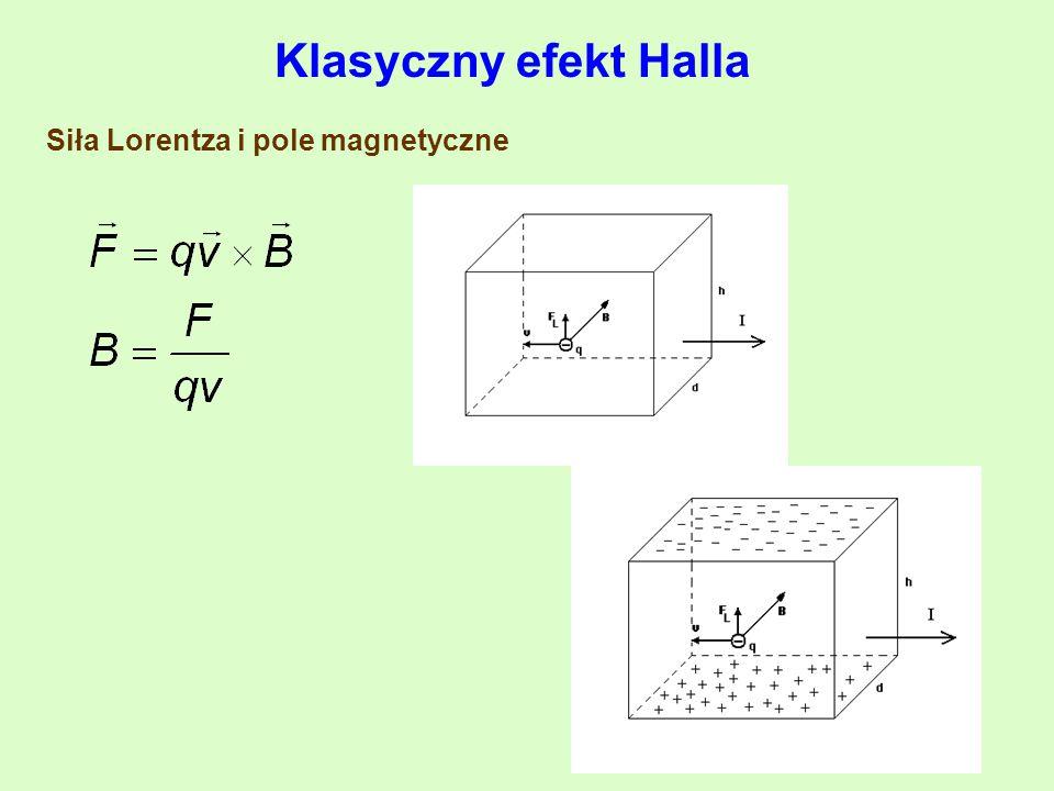 Siła Lorentza i pole magnetyczne Klasyczny efekt Halla