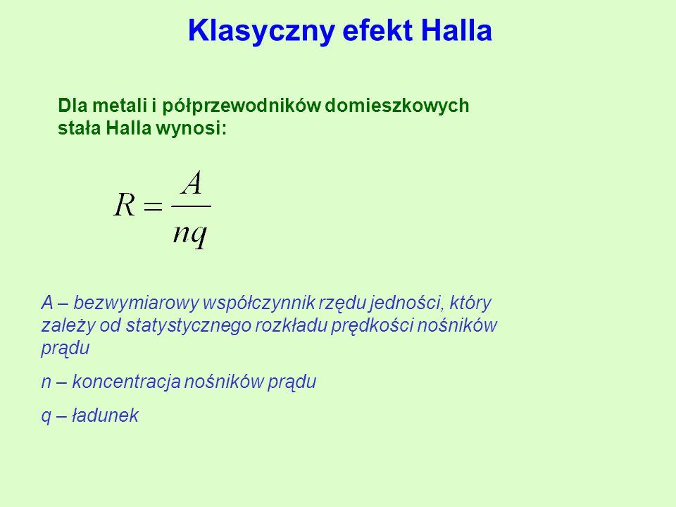 Dla metali i półprzewodników domieszkowych stała Halla wynosi: A – bezwymiarowy współczynnik rzędu jedności, który zależy od statystycznego rozkładu prędkości nośników prądu n – koncentracja nośników prądu q – ładunek Klasyczny efekt Halla