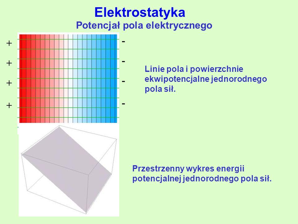 Linie pola i powierzchnie ekwipotencjalne jednorodnego pola sił.