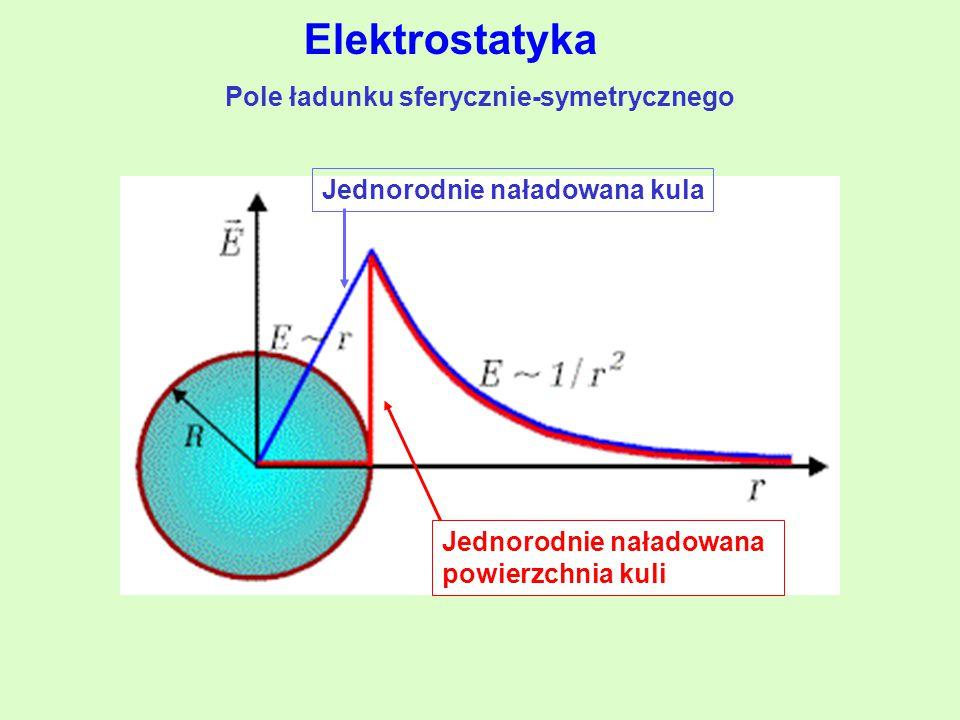 Pole ładunku sferycznie-symetrycznego Jednorodnie naładowana kula Jednorodnie naładowana powierzchnia kuli Elektrostatyka
