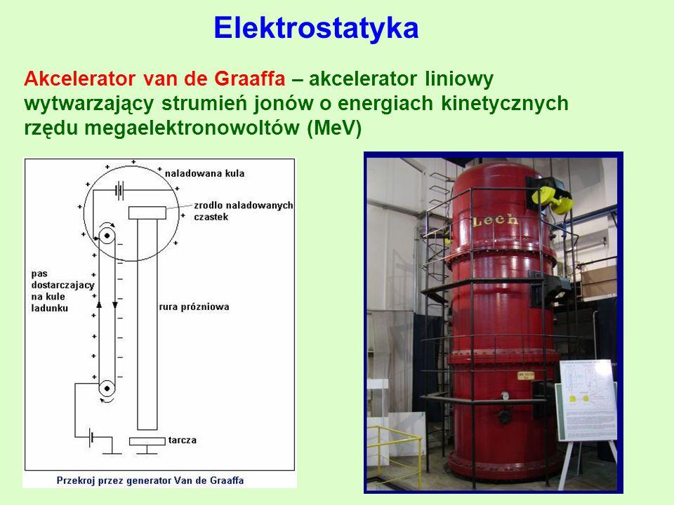 Akcelerator van de Graaffa – akcelerator liniowy wytwarzający strumień jonów o energiach kinetycznych rzędu megaelektronowoltów (MeV)