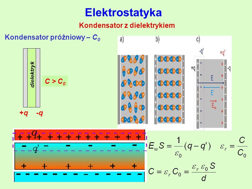 Kondensator z dielektrykiem Kondensator próżniowy – C 0 +q+q-q-q C0C0 C > C 0 dielektryk Elektrostatyka