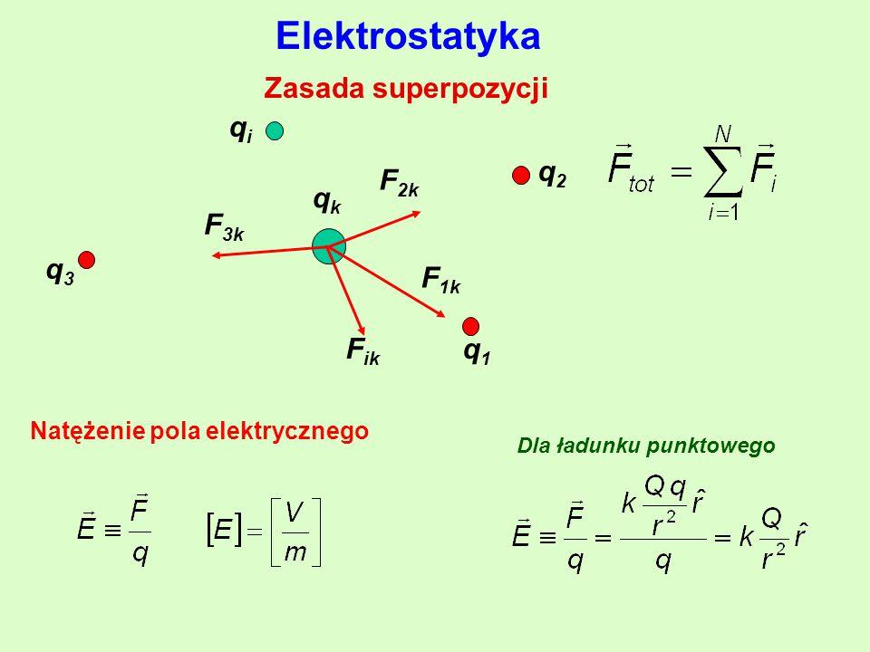 Elektrostatyka Zasada superpozycji qkqk qiqi q3q3 q2q2 q1q1 F 1k F 3k F ik F 2k Natężenie pola elektrycznego Dla ładunku punktowego
