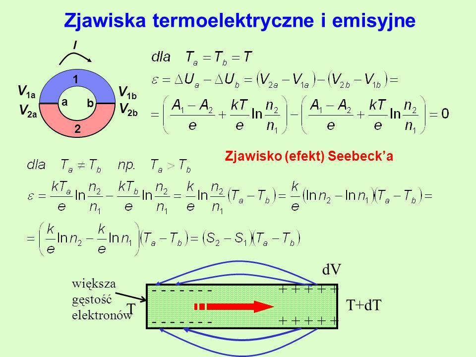 Zjawiska termoelektryczne i emisyjne V 2b b a I 2 1 V 1b V 1a V 2a Zjawisko (efekt) Seebeck'a - - - - - - - + + + + + T T+dT dV większa gęstość elektronów
