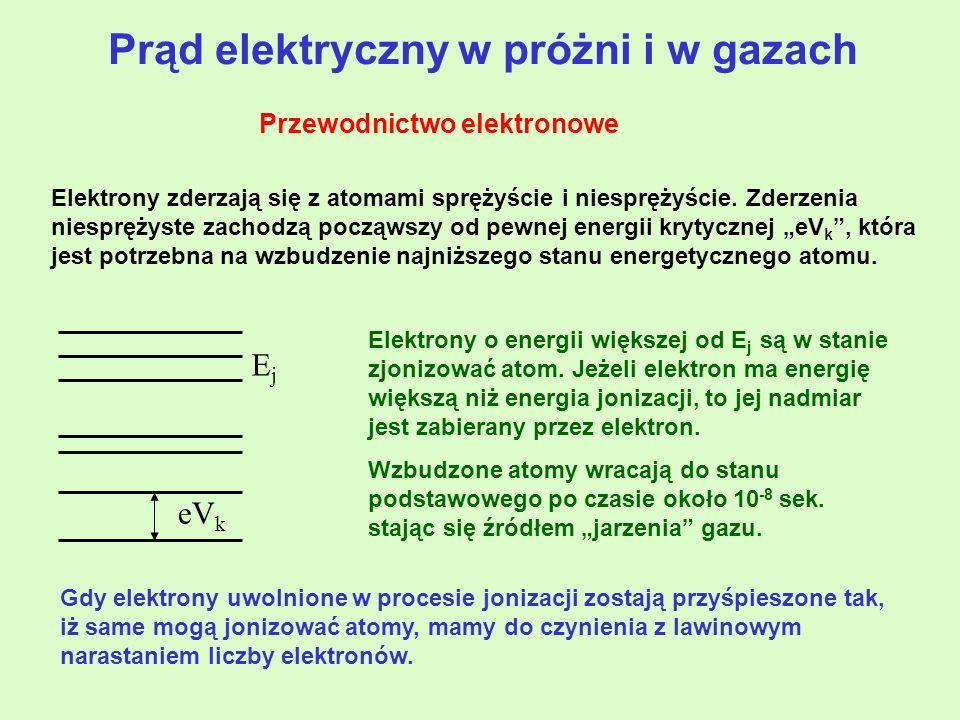 Elektrony zderzają się z atomami sprężyście i niesprężyście.