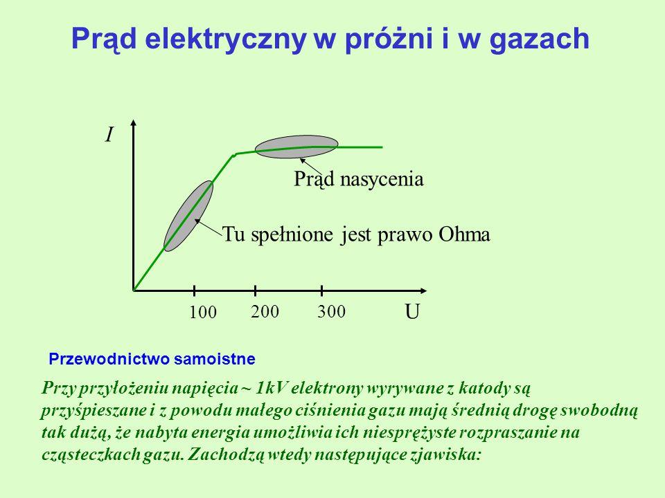 I U 100 200300 Prąd nasycenia Tu spełnione jest prawo Ohma Przewodnictwo samoistne Przy przyłożeniu napięcia ~ 1kV elektrony wyrywane z katody są przyśpieszane i z powodu małego ciśnienia gazu mają średnią drogę swobodną tak dużą, że nabyta energia umożliwia ich niesprężyste rozpraszanie na cząsteczkach gazu.