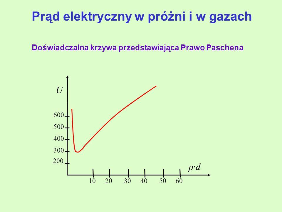 Doświadczalna krzywa przedstawiająca Prawo Paschena U 200 300 400 500 600 102030405060 p·dp·d Prąd elektryczny w próżni i w gazach
