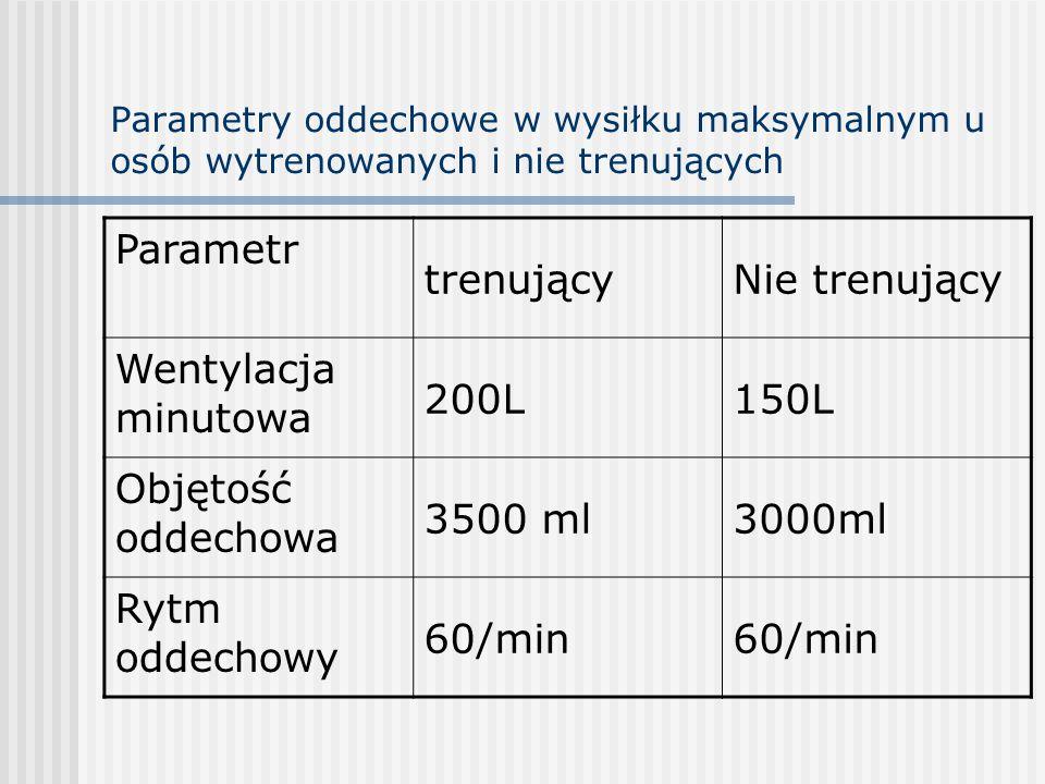 Parametry oddechowe w wysiłku maksymalnym u osób wytrenowanych i nie trenujących Parametr trenującyNie trenujący Wentylacja minutowa 200L150L Objętość