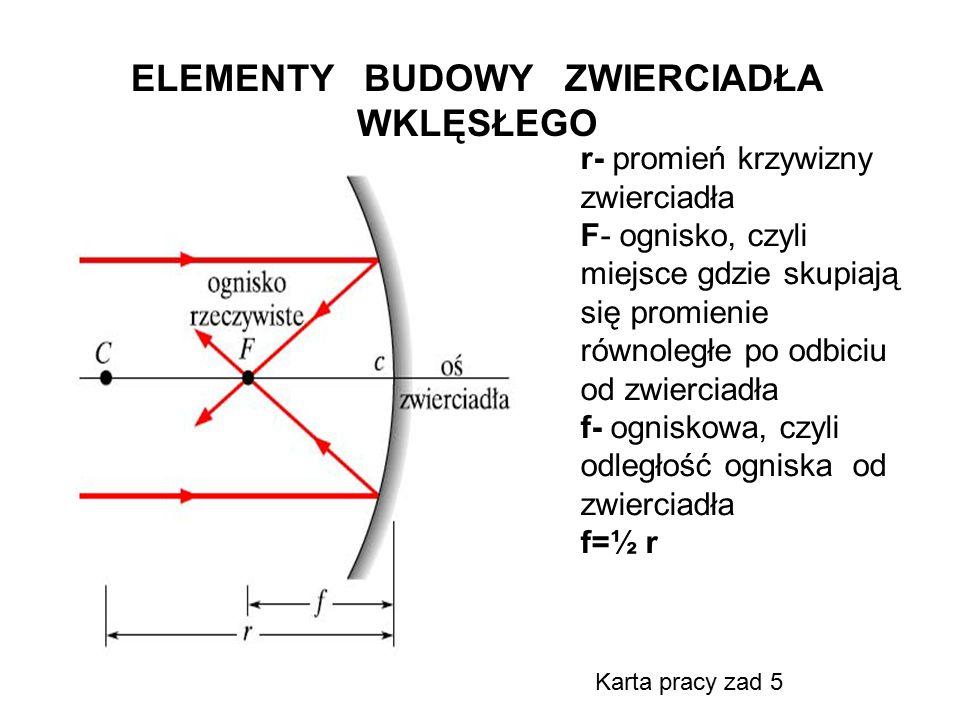 ELEMENTY BUDOWY ZWIERCIADŁA WKLĘSŁEGO r- promień krzywizny zwierciadła F- ognisko, czyli miejsce gdzie skupiają się promienie równoległe po odbiciu od