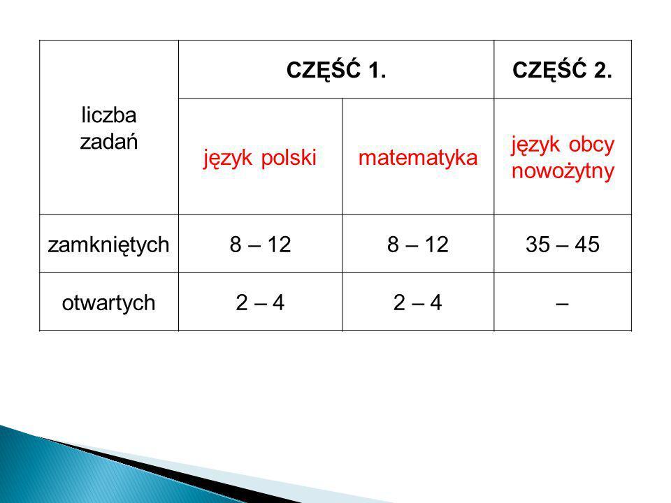 liczba zadań CZĘŚĆ 1.CZĘŚĆ 2. język polskimatematyka język obcy nowożytny zamkniętych8 – 12 35 – 45 otwartych2 – 4 –
