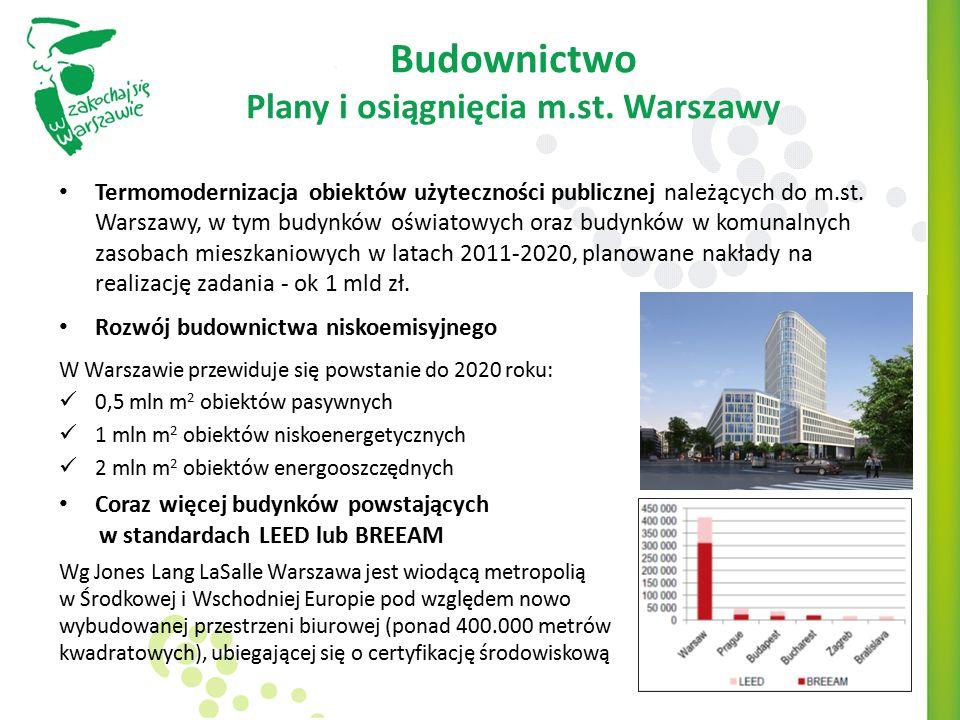 Budownictwo Plany i osiągnięcia m.st. Warszawy Termomodernizacja obiektów użyteczności publicznej należących do m.st. Warszawy, w tym budynków oświato