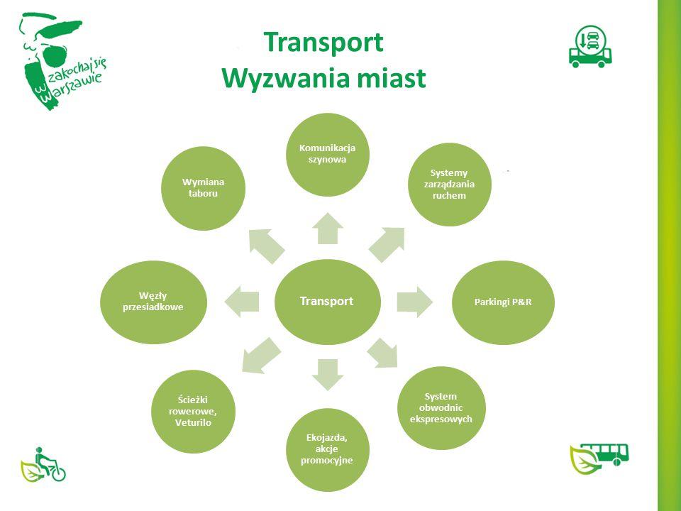 Transport Wyzwania miast Transport Komunikacja szynowa Systemy zarządzania ruchem Parkingi P&R System obwodnic ekspresowych Ekojazda, akcje promocyjne