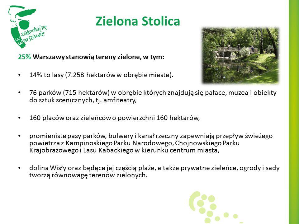Zielona Stolica 25% Warszawy stanowią tereny zielone, w tym: 14% to lasy (7.258 hektarów w obrębie miasta). 76 parków (715 hektarów) w obrębie których