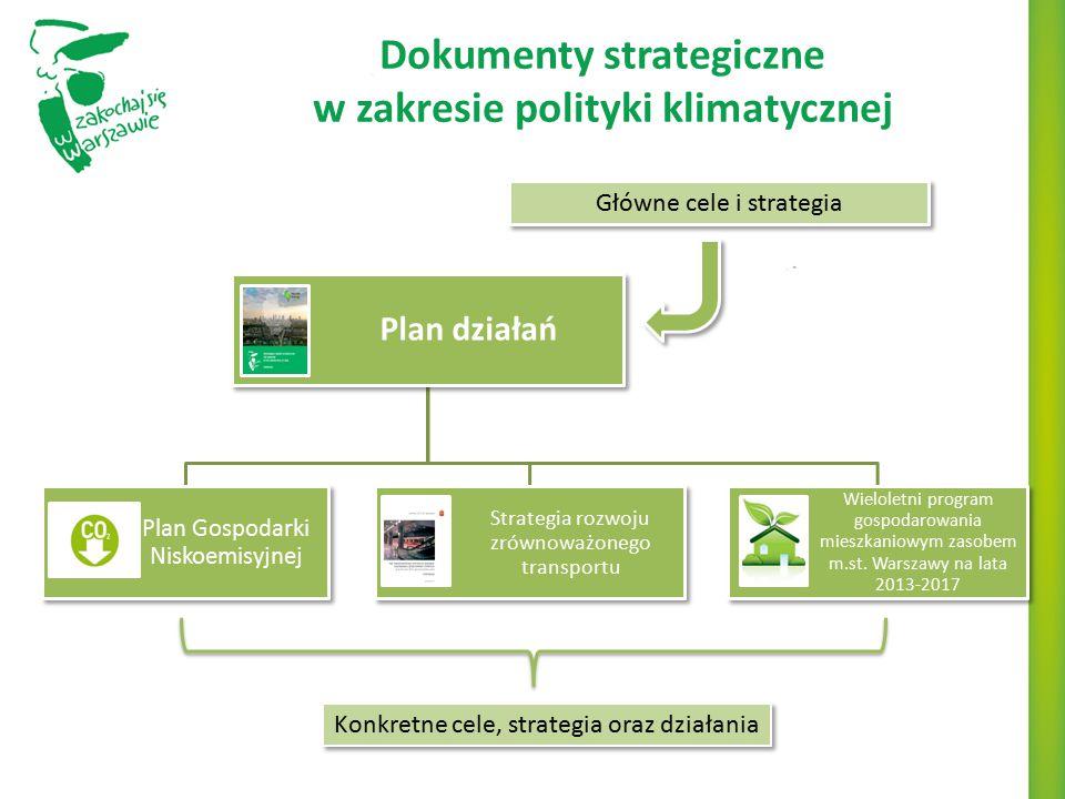 Dokumenty strategiczne w zakresie polityki klimatycznej Plan działań Plan Gospodarki Niskoemisyjnej Strategia rozwoju zrównoważonego transportu Wielol