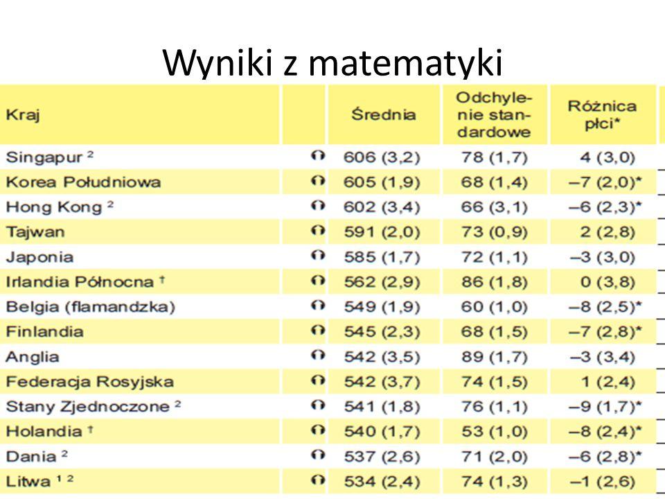Wyniki z matematyki