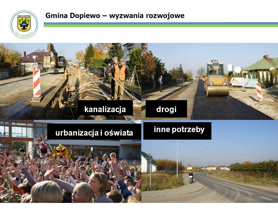 Gmina Dopiewo – wyzwania rozwojowe kanalizacjadrogi inne potrzeby urbanizacja i oświata