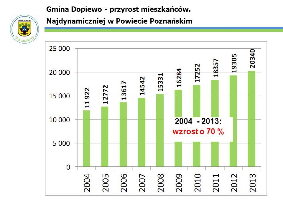 Gmina Dopiewo - przyrost mieszkańców. Najdynamiczniej w Powiecie Poznańskim 2004 - 2013: wzrost o 70 %