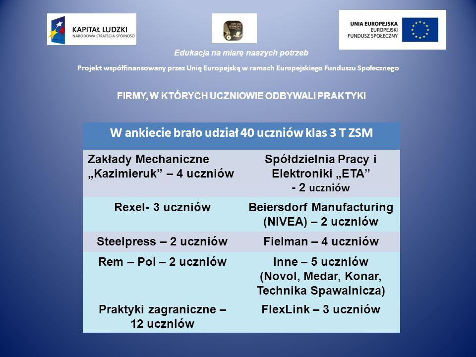 """Edukacja na miarę naszych potrzeb Projekt współfinansowany przez Unię Europejską w ramach Europejskiego Funduszu Społecznego FIRMY, W KTÓRYCH UCZNIOWIE ODBYWALI PRAKTYKI W ankiecie brało udział 40 uczniów klas 3 T ZSM Zakłady Mechaniczne """"Kazimieruk – 4 uczniów Spółdzielnia Pracy i Elektroniki """"ETA - 2 uczniów Rexel- 3 uczniówBeiersdorf Manufacturing (NIVEA) – 2 uczniów Steelpress – 2 uczniówFielman – 4 uczniów Rem – Pol – 2 uczniówInne – 5 uczniów (Novol, Medar, Konar, Technika Spawalnicza) Praktyki zagraniczne – 12 uczniów FlexLink – 3 uczniów"""