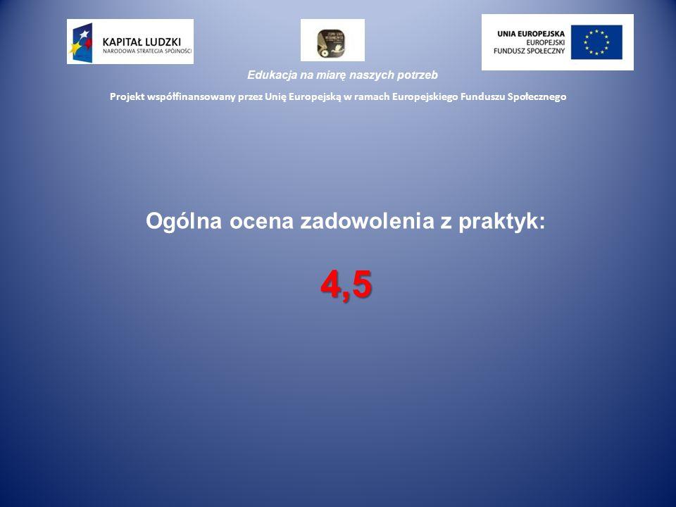 Edukacja na miarę naszych potrzeb Projekt współfinansowany przez Unię Europejską w ramach Europejskiego Funduszu Społecznego Ogólna ocena zadowolenia z praktyk:4,5