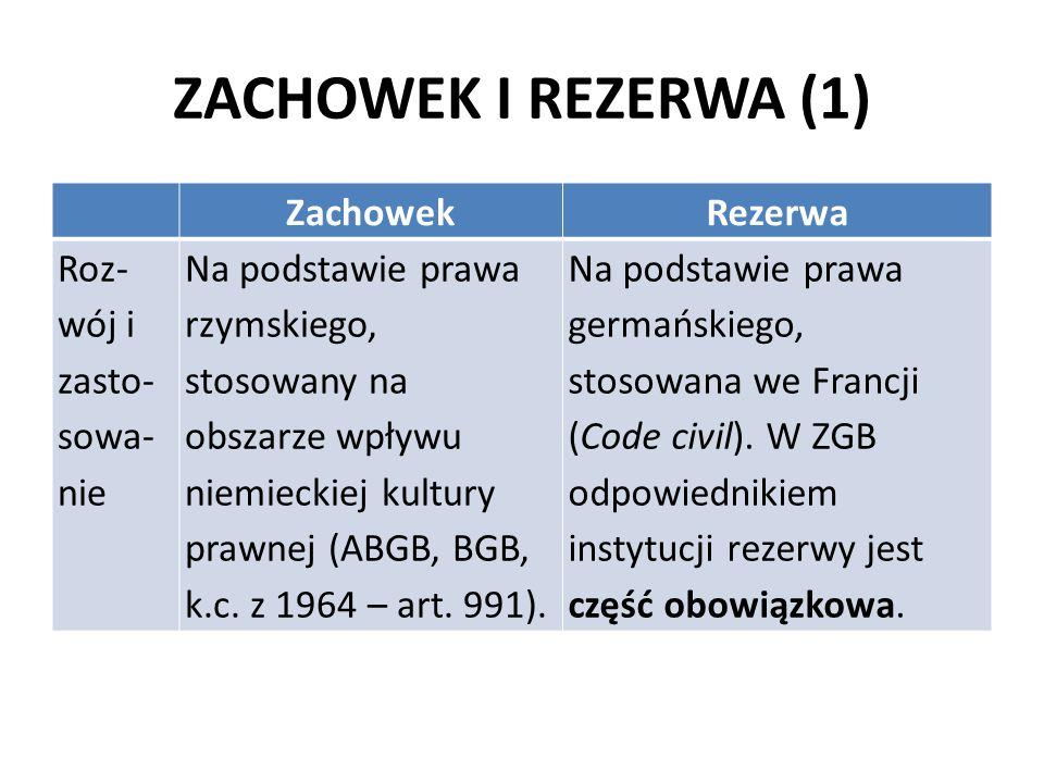 ZACHOWEK I REZERWA (1) ZachowekRezerwa Roz- wój i zasto- sowa- nie Na podstawie prawa rzymskiego, stosowany na obszarze wpływu niemieckiej kultury pra