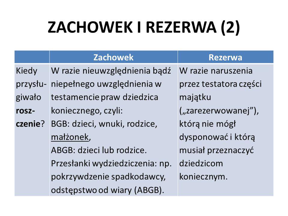 ZACHOWEK I REZERWA (2) ZachowekRezerwa Kiedy przysłu- giwało rosz- czenie? W razie nieuwzględnienia bądź niepełnego uwzględnienia w testamencie praw d