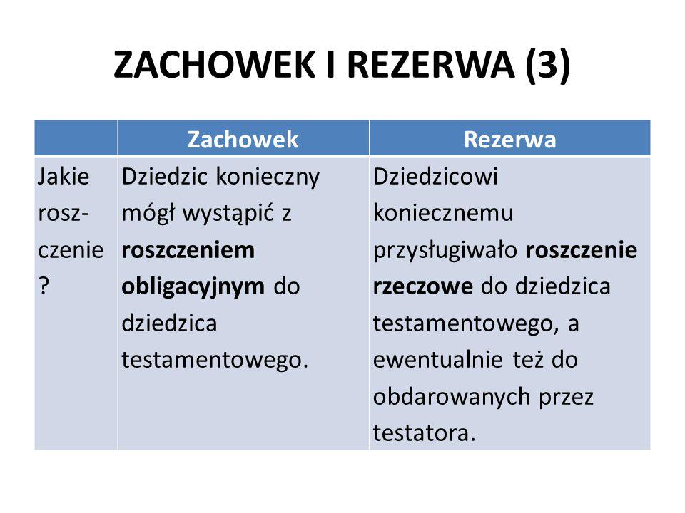 ZACHOWEK I REZERWA (3) ZachowekRezerwa Jakie rosz- czenie ? Dziedzic konieczny mógł wystąpić z roszczeniem obligacyjnym do dziedzica testamentowego. D