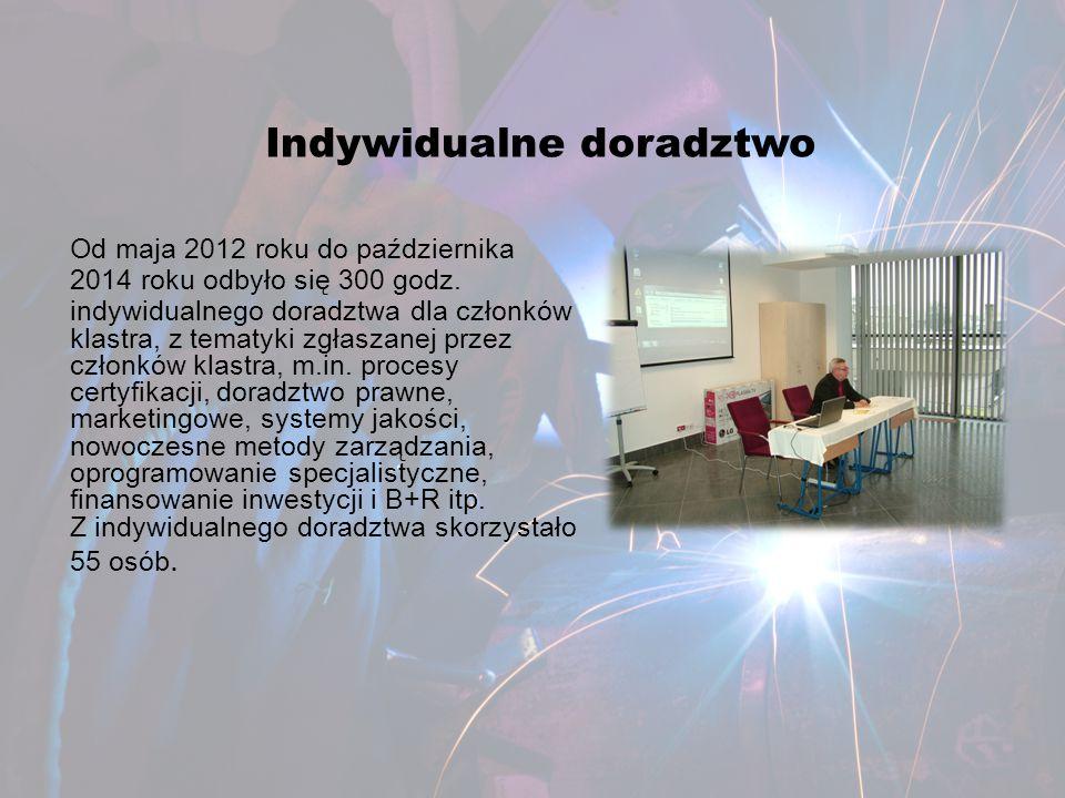 Indywidualne doradztwo Od maja 2012 roku do października 2014 roku odbyło się 300 godz. indywidualnego doradztwa dla członków klastra, z tematyki zgła