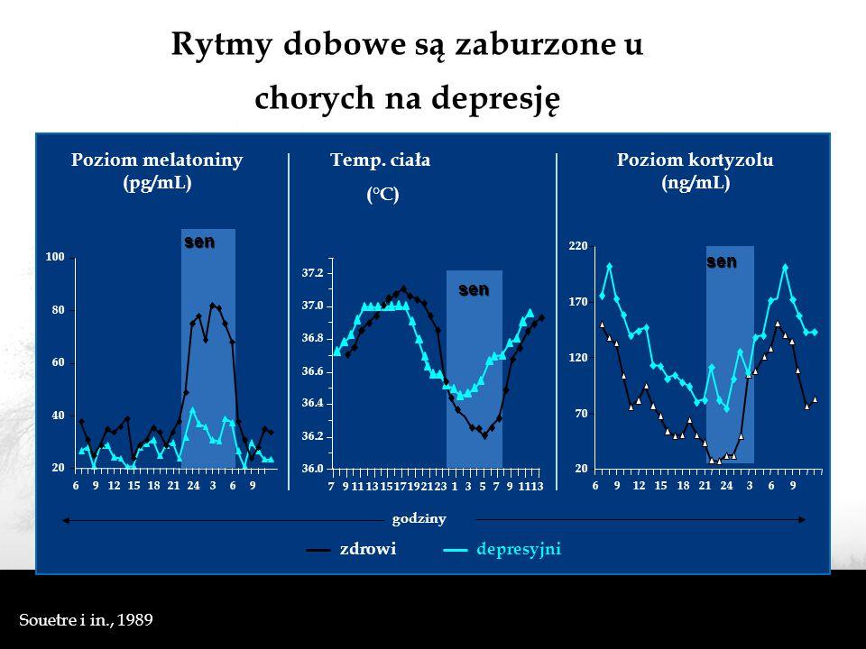 Rytmy dobowe są zaburzone u chorych na depresję Souetre i in., 1989 zdrowidepresyjni 20 40 60 80 100 691215182124369 sen Poziom melatoniny (pg/mL) Poziom kortyzolu (ng/mL) sen 20 70 120 170 220 691215182124369 Temp.
