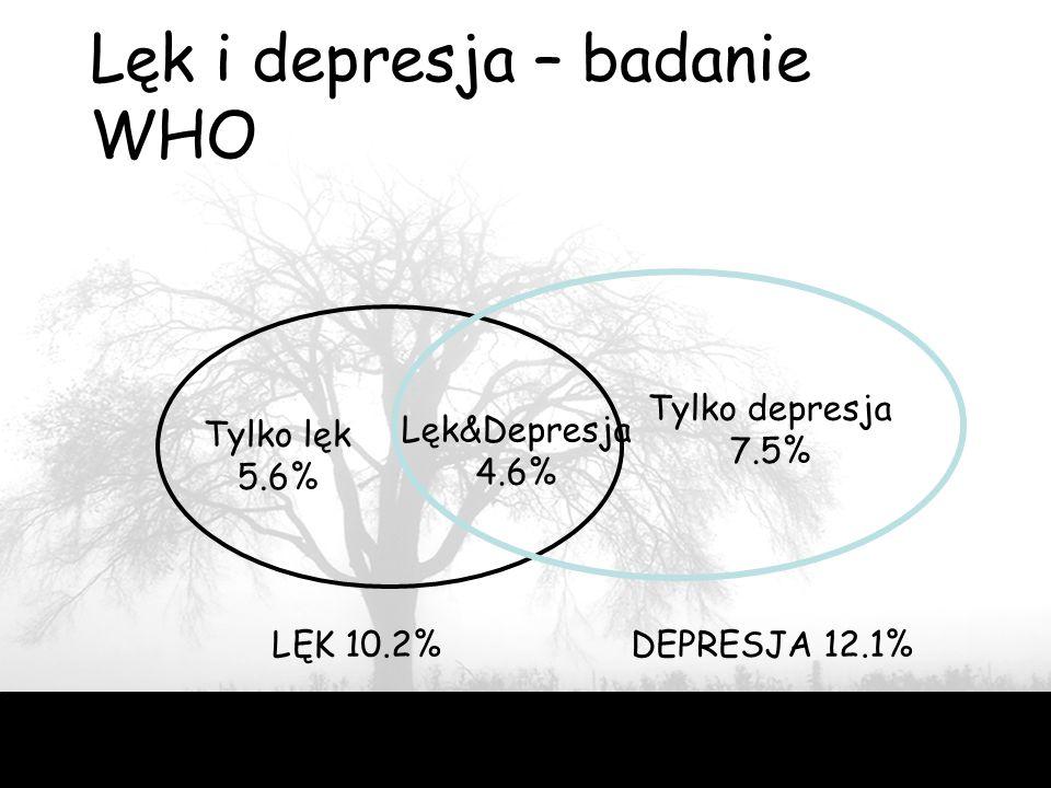19 Lęk i depresja – badanie WHO Tylko lęk 5.6% Tylko depresja 7.5% Lęk&Depresja 4.6% LĘK 10.2%DEPRESJA 12.1%
