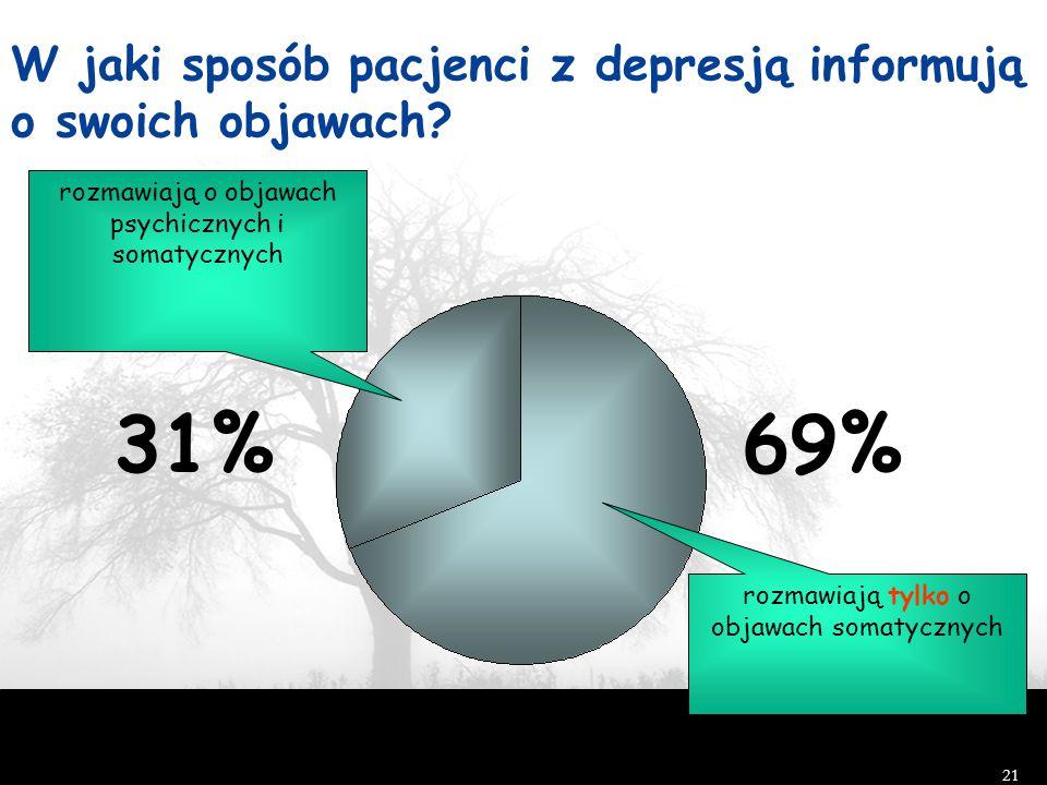 21 W jaki sposób pacjenci z depresją informują o swoich objawach? N 1146 pacjentów z dużą depresją w opiece podstawowej Simon i in, N Engl J Med, 1999